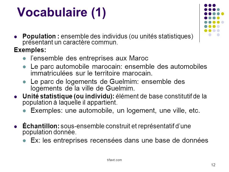 Vocabulaire (1) l'ensemble des entreprises aux Maroc
