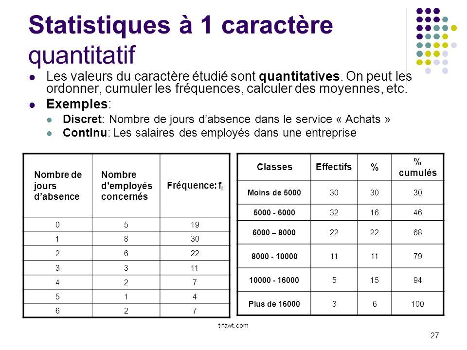 Statistiques à 1 caractère quantitatif