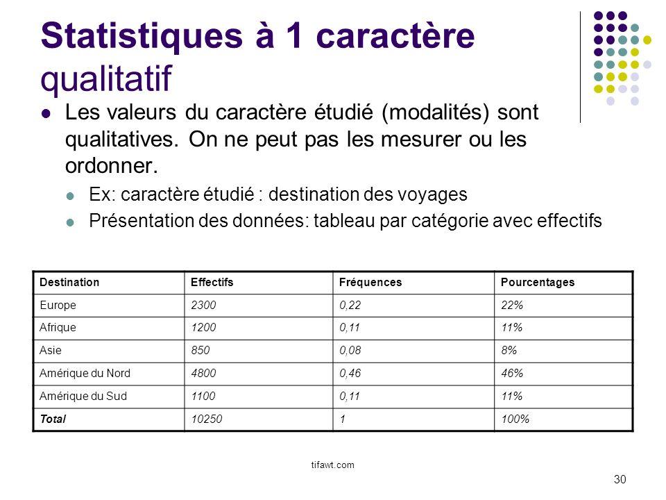 Statistiques à 1 caractère qualitatif