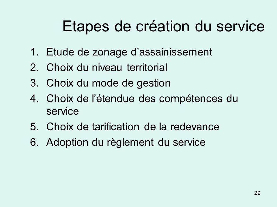 Etapes de création du service