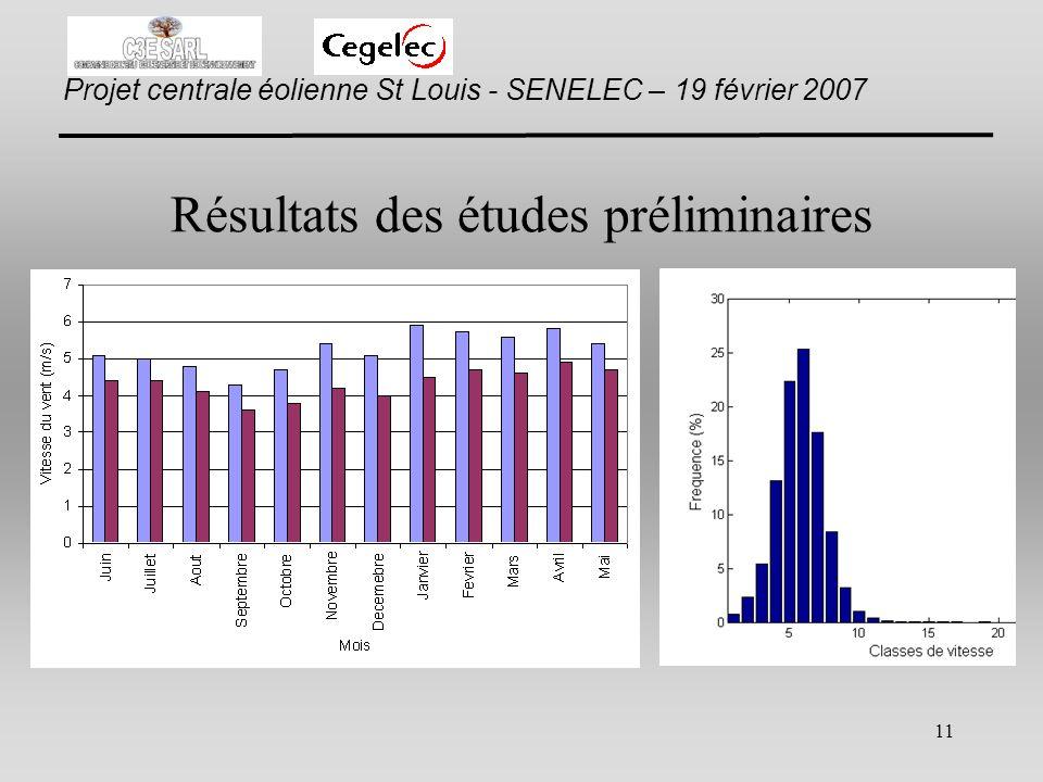 Résultats des études préliminaires