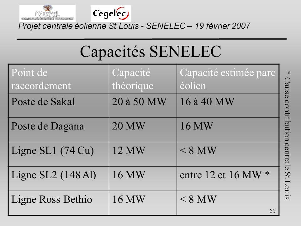 Capacités SENELEC Point de raccordement Capacité théorique
