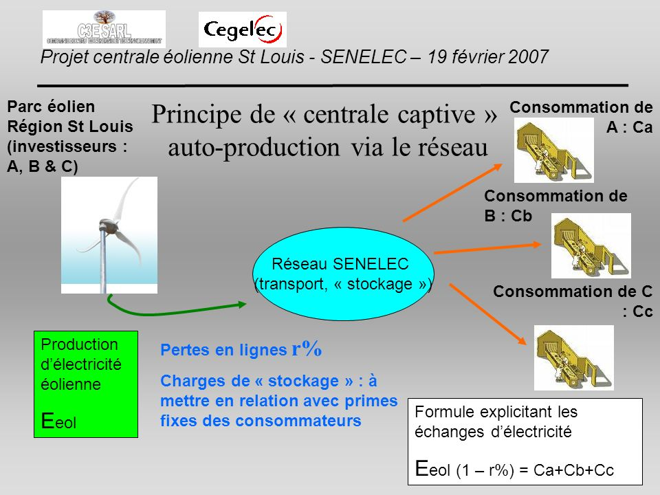 Principe de « centrale captive » auto-production via le réseau