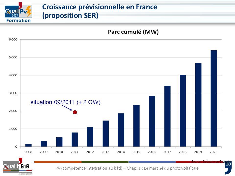 Croissance prévisionnelle en France (proposition SER)