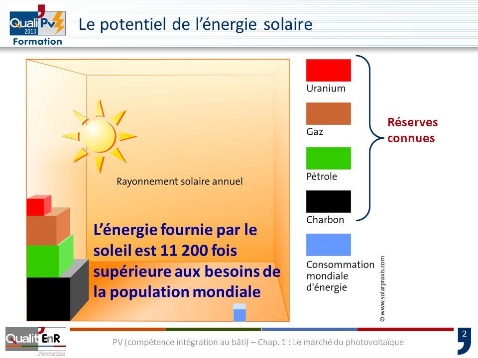 Le potentiel de l'énergie solaire
