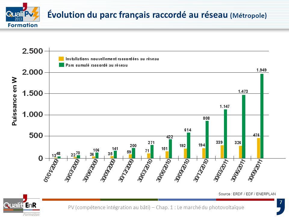 Évolution du parc français raccordé au réseau (Métropole)