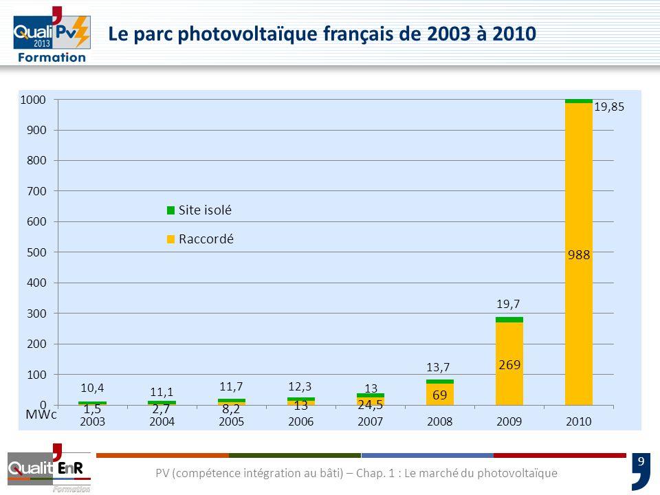 Le parc photovoltaïque français de 2003 à 2010