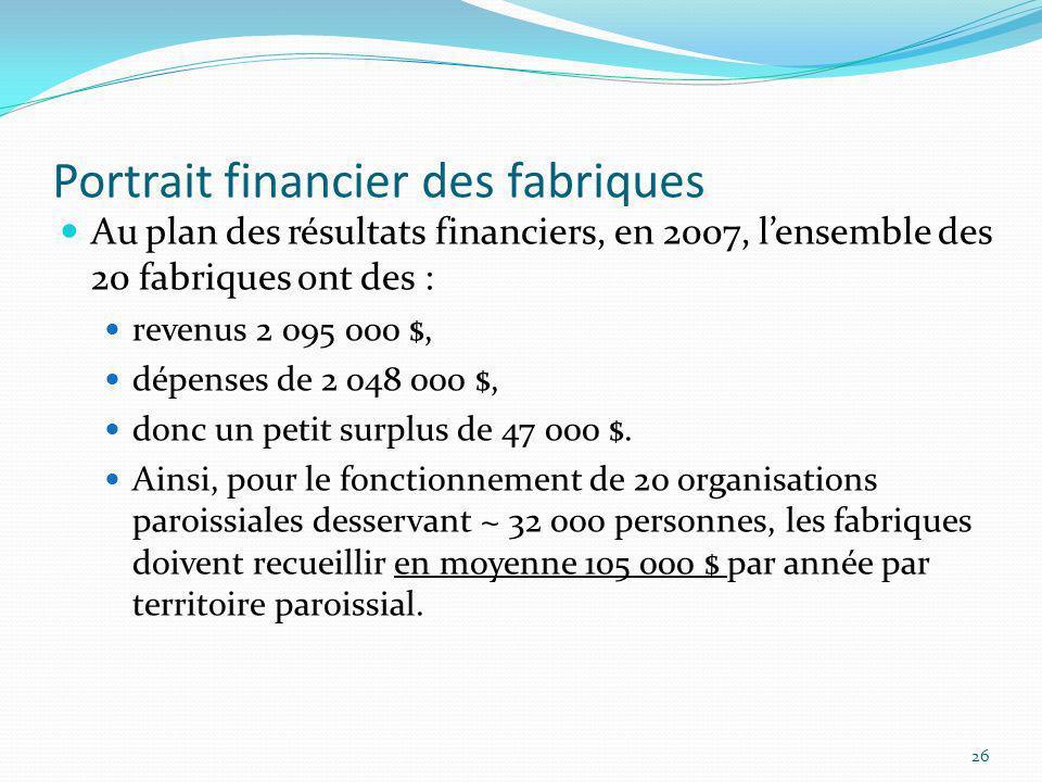 Portrait financier des fabriques