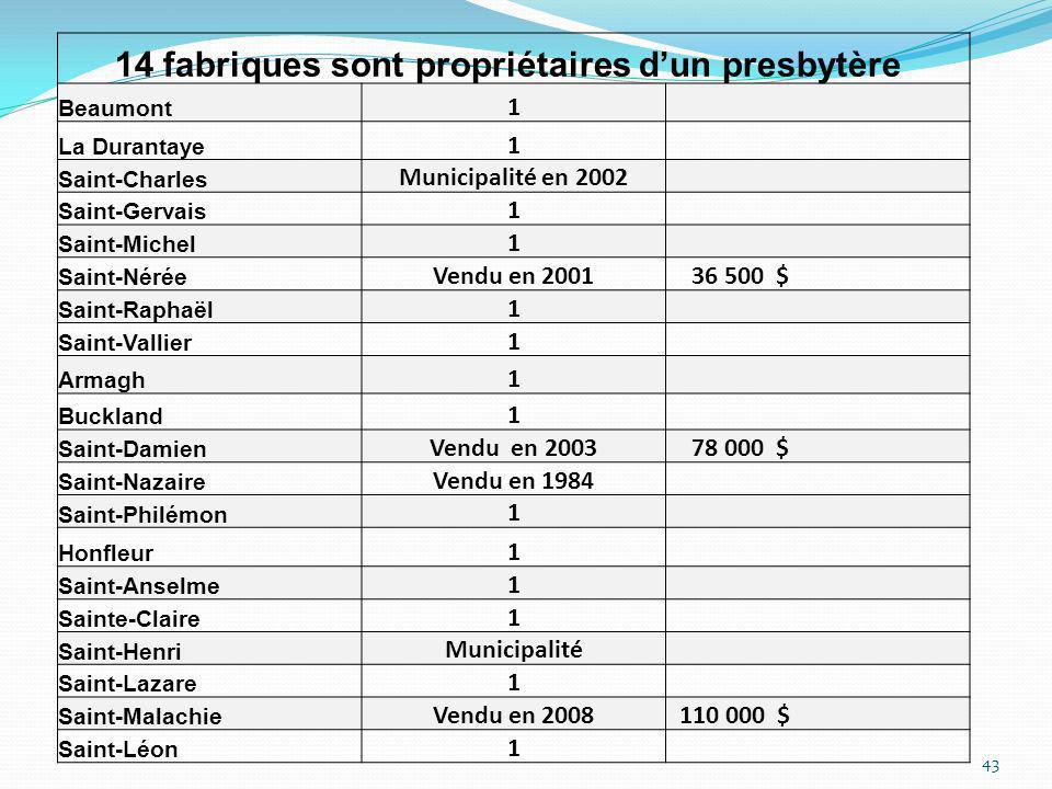 14 fabriques sont propriétaires d'un presbytère