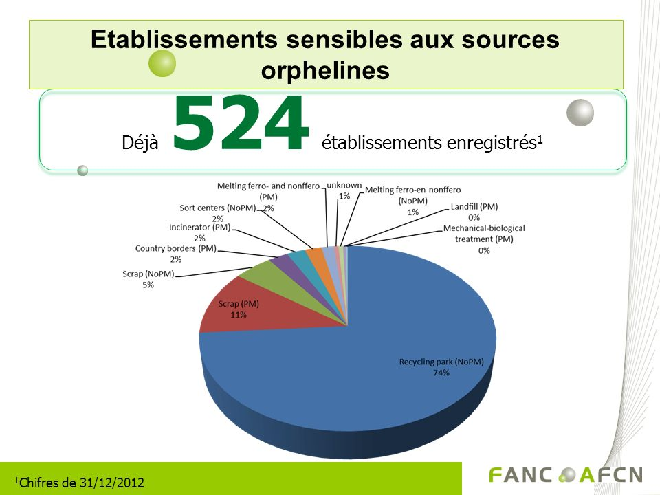 Etablissements sensibles aux sources orphelines