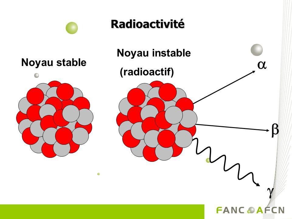Radioactivité Noyau instable (radioactif) a Noyau stable b g