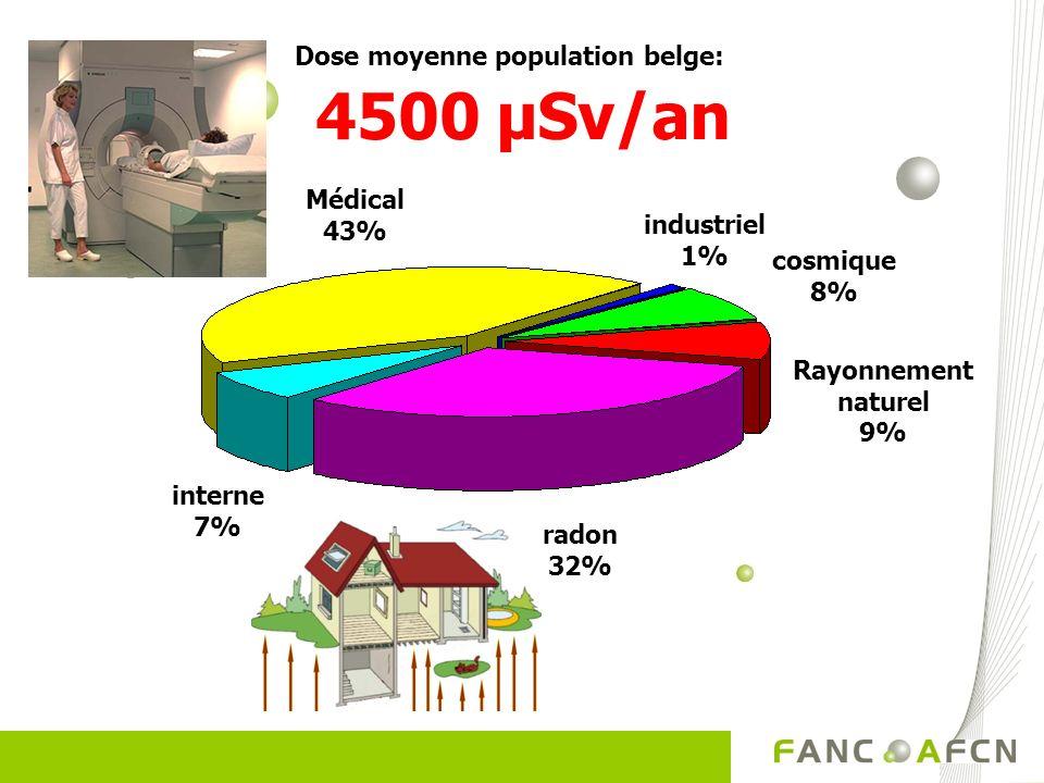 Dose moyenne population belge: