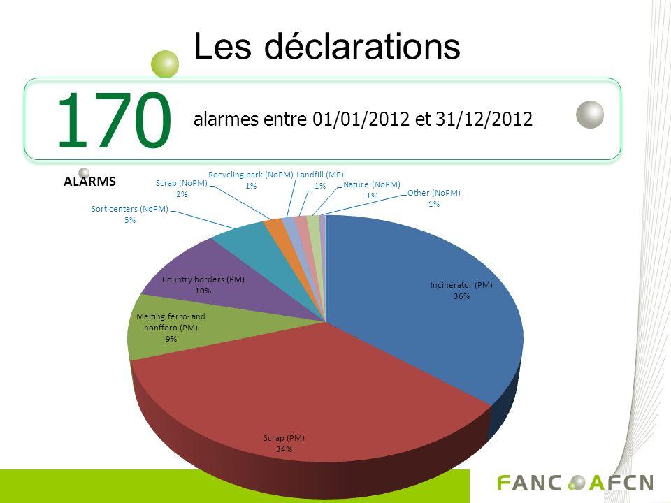 Les déclarations 170 alarmes entre 01/01/2012 et 31/12/2012