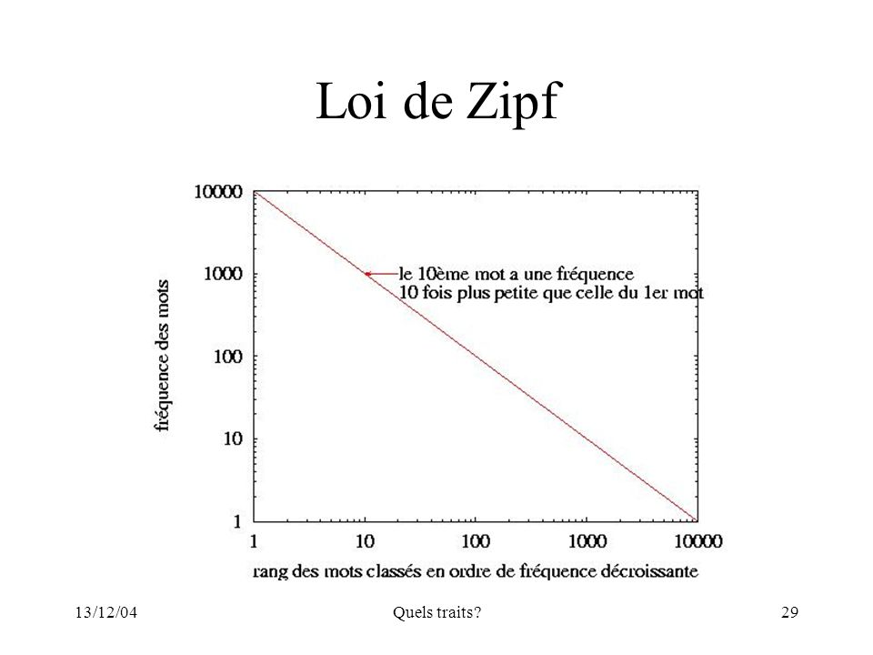 Loi de Zipf 13/12/04 Quels traits