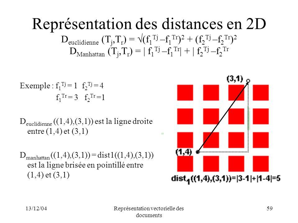 Représentation vectorielle des documents