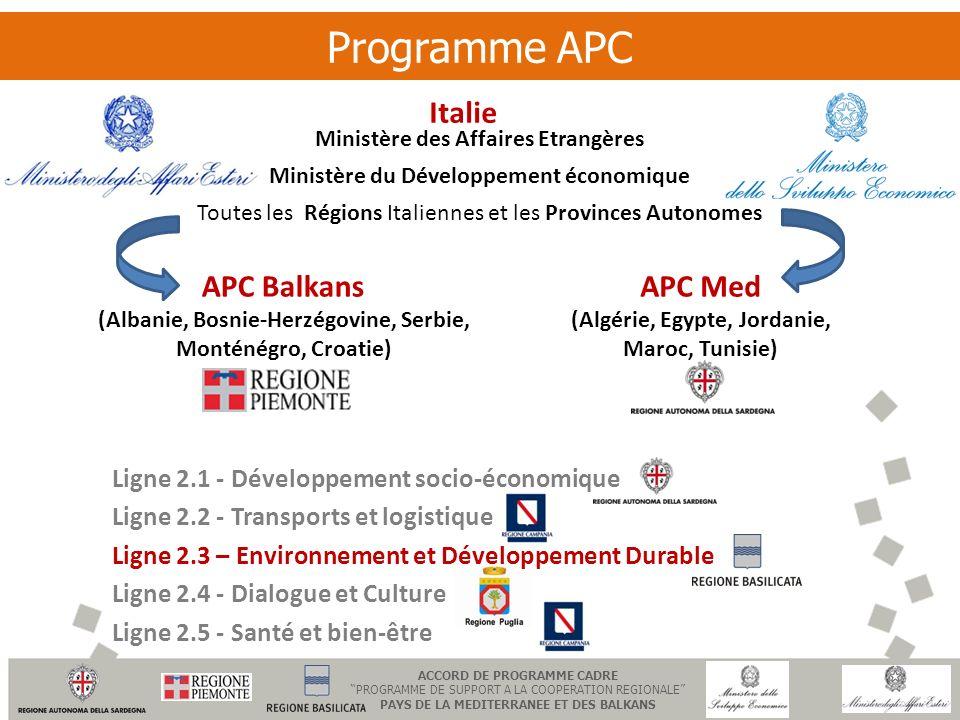 Programme APC Italie APC Balkans APC Med