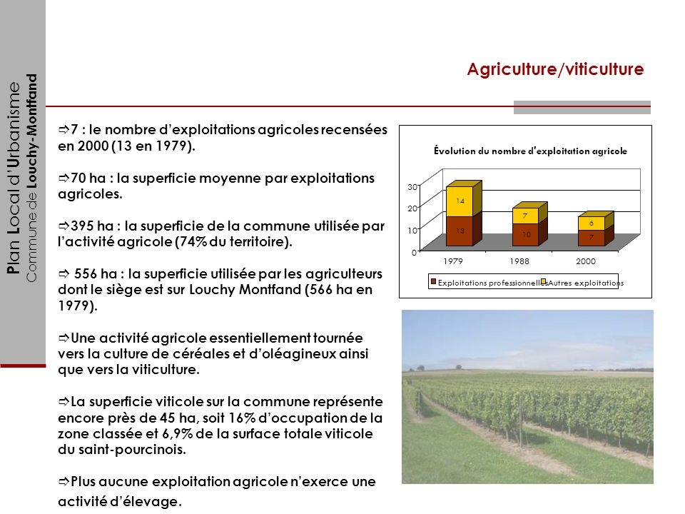 Agriculture/viticulture
