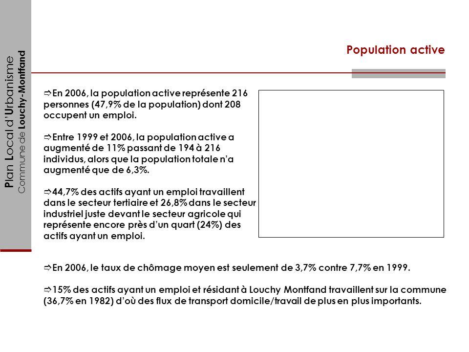 Population active En 2006, la population active représente 216 personnes (47,9% de la population) dont 208 occupent un emploi.