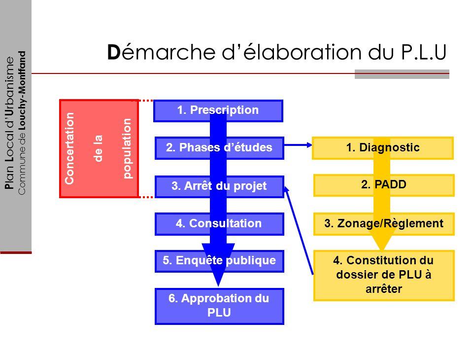 4. Constitution du dossier de PLU à arrêter