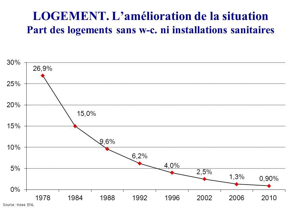 LOGEMENT. L'amélioration de la situation Part des logements sans w-c