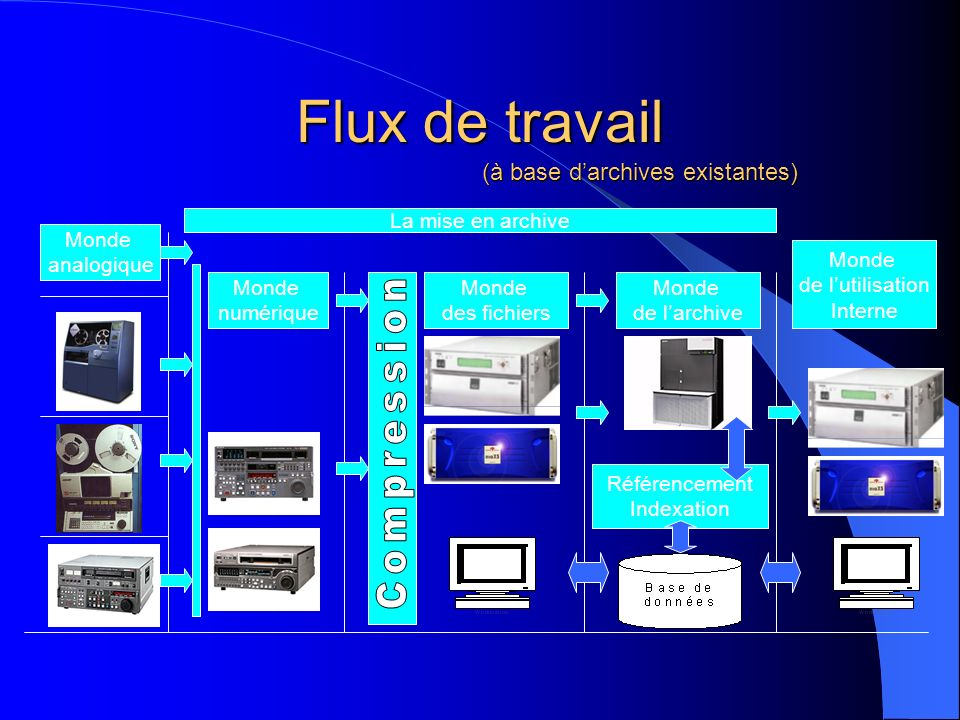 Flux de travail Compression (à base d'archives existantes)