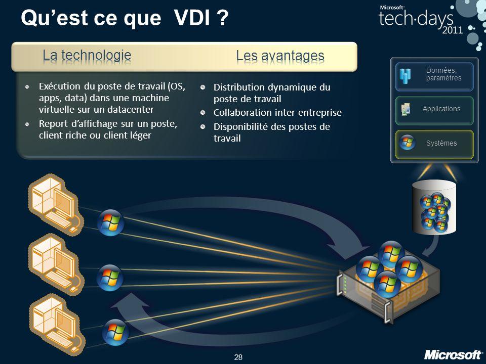 Qu'est ce que VDI La technologie Les avantages