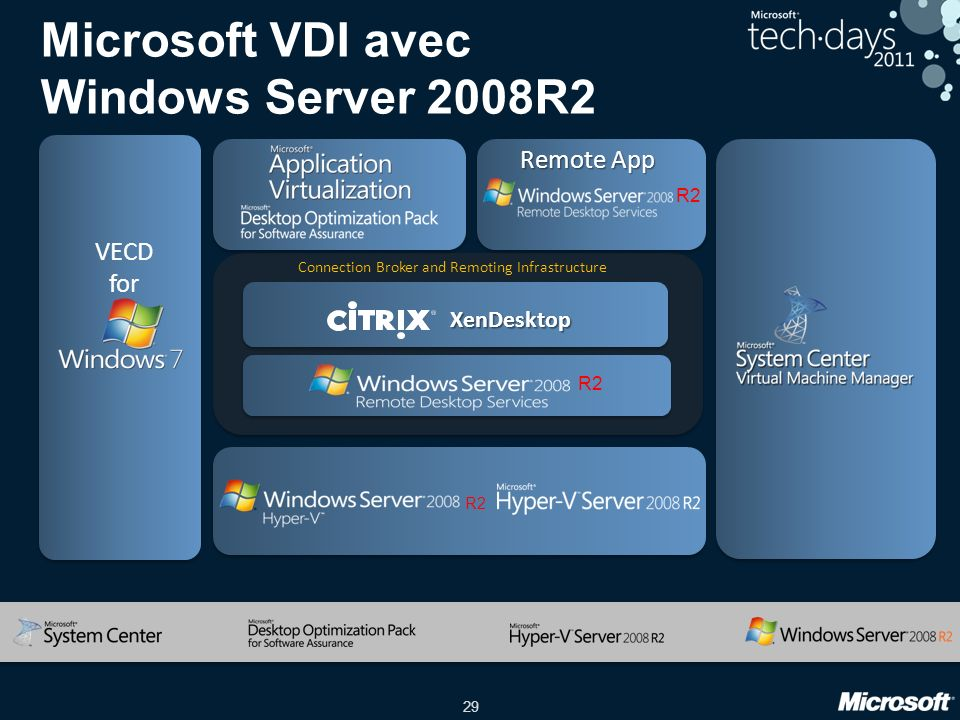 Microsoft VDI avec Windows Server 2008R2