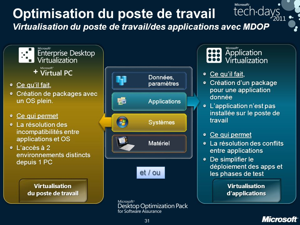 Virtualisation du poste de travail Virtualisation d'applications
