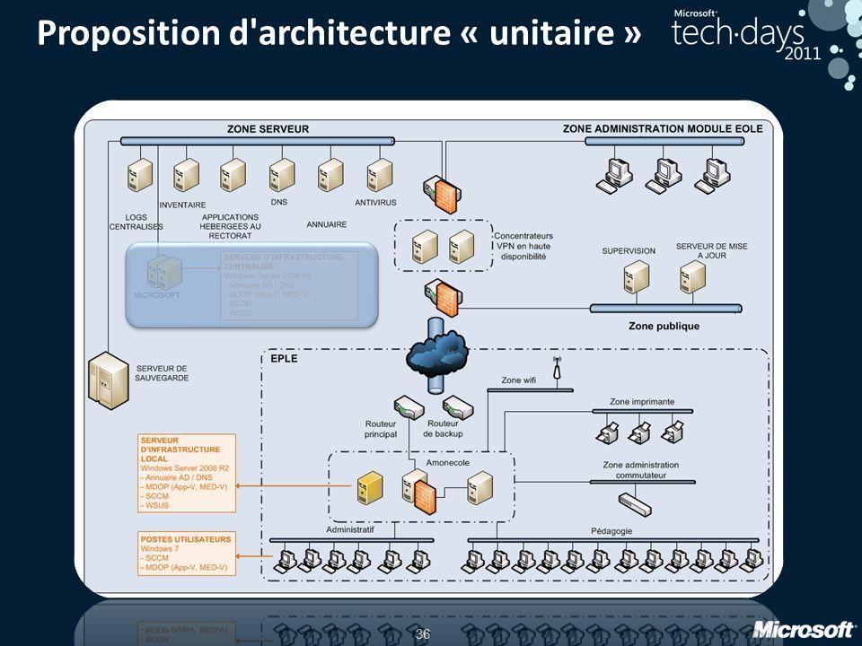Proposition d architecture « unitaire »