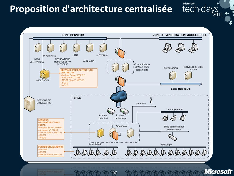 Proposition d architecture centralisée