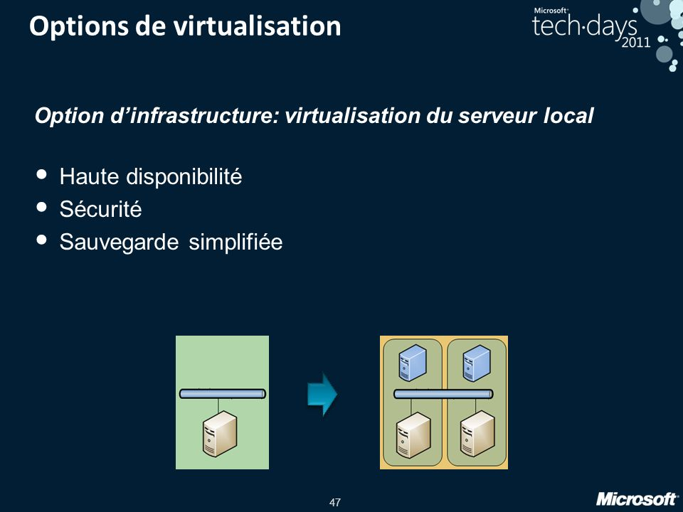 Options de virtualisation