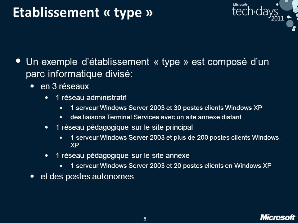 Etablissement « type » Un exemple d'établissement « type » est composé d'un parc informatique divisé: