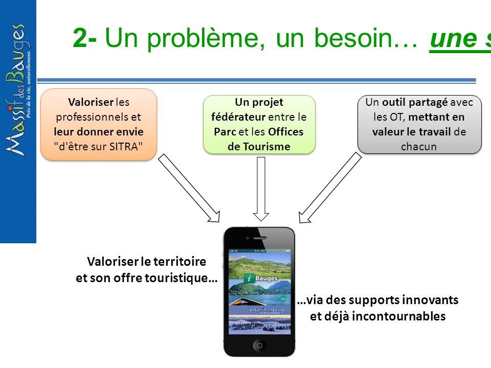 2- Un problème, un besoin… une solution