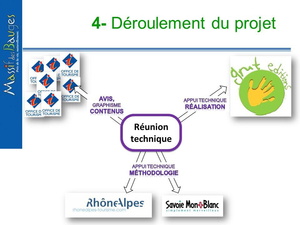 4- Déroulement du projet