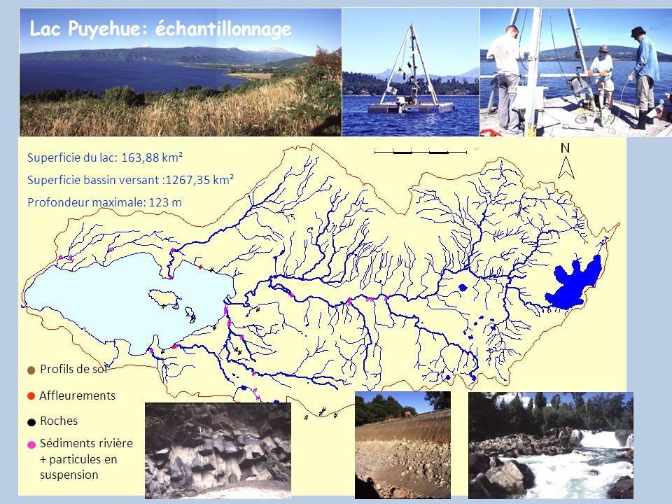 Lac Puyehue: échantillonnage