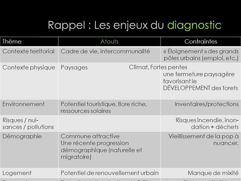 Rappel : Les enjeux du diagnostic