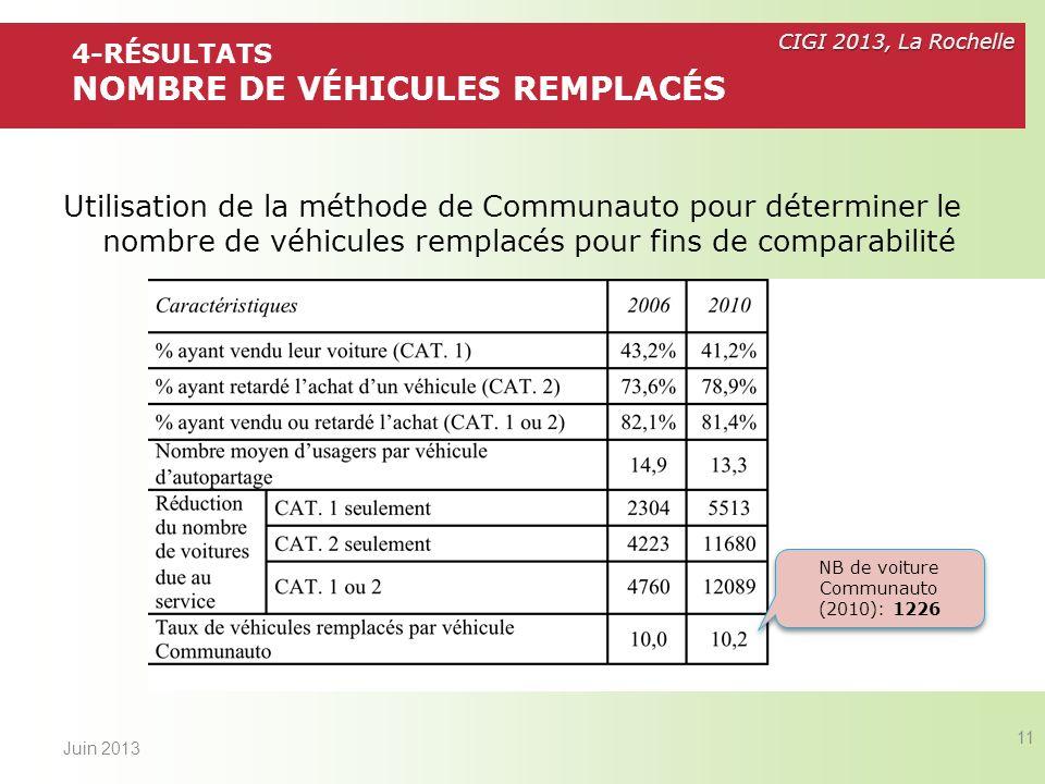 4-Résultats Nombre de véhicules remplacés