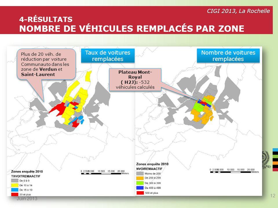 4-Résultats Nombre de véhicules remplacés par zone