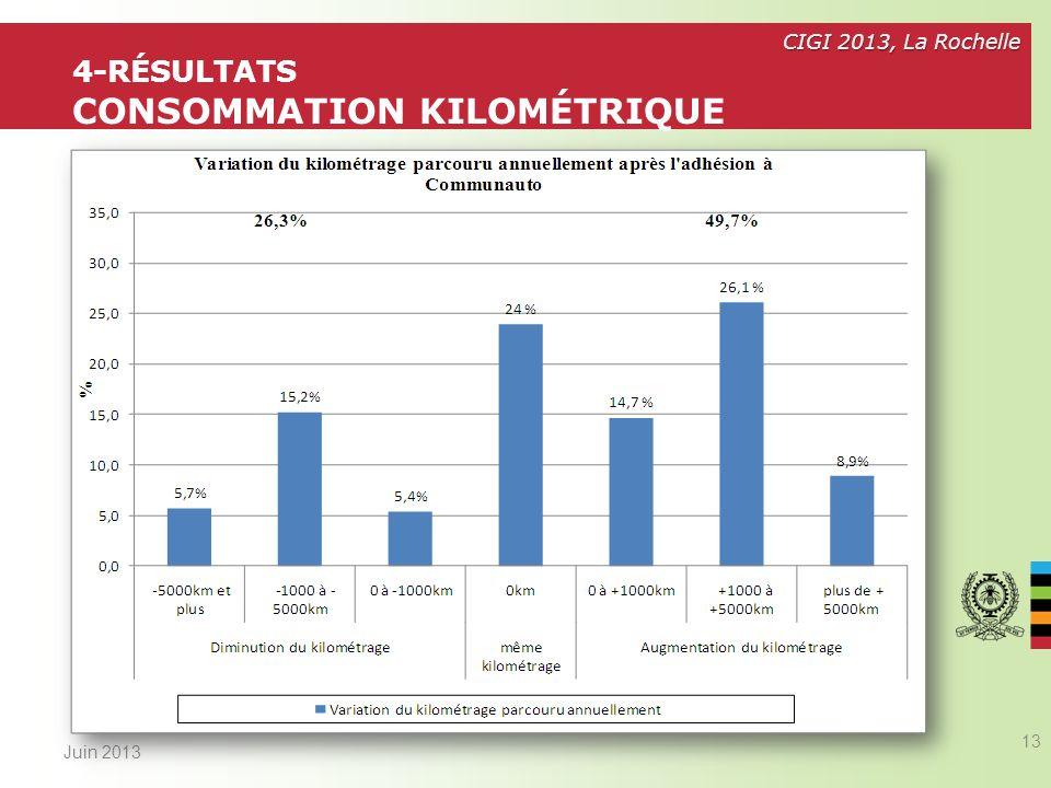 4-Résultats CONSOMMATION KILOMÉTRIQUE