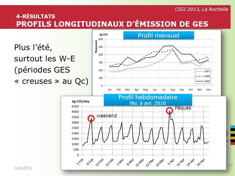 4-Résultats profils longitudinaux d'émission de GES
