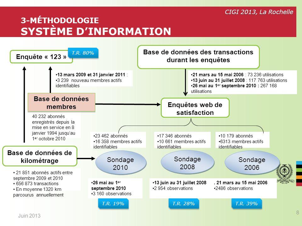 3-Méthodologie système d'information
