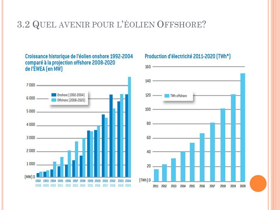 3.2 Quel avenir pour l'éolien Offshore