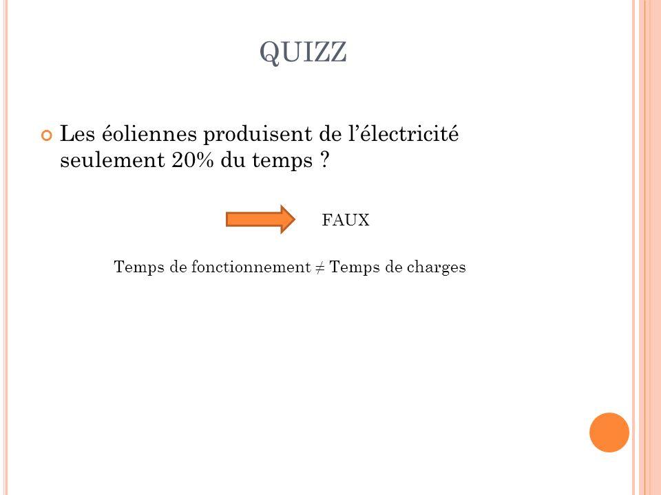 QUIZZ Les éoliennes produisent de l'électricité seulement 20% du temps .