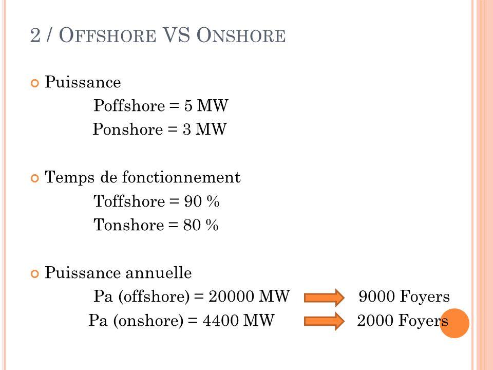 2 / Offshore VS Onshore Puissance Poffshore = 5 MW Ponshore = 3 MW