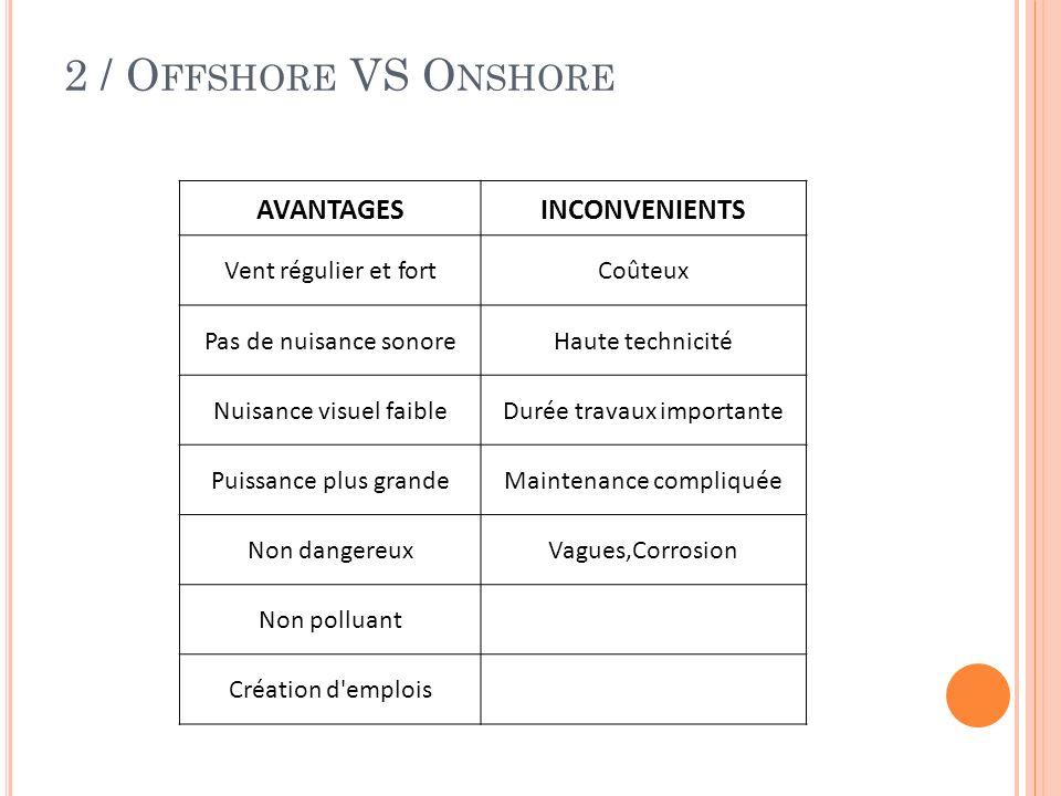 2 / Offshore VS Onshore AVANTAGES INCONVENIENTS Vent régulier et fort