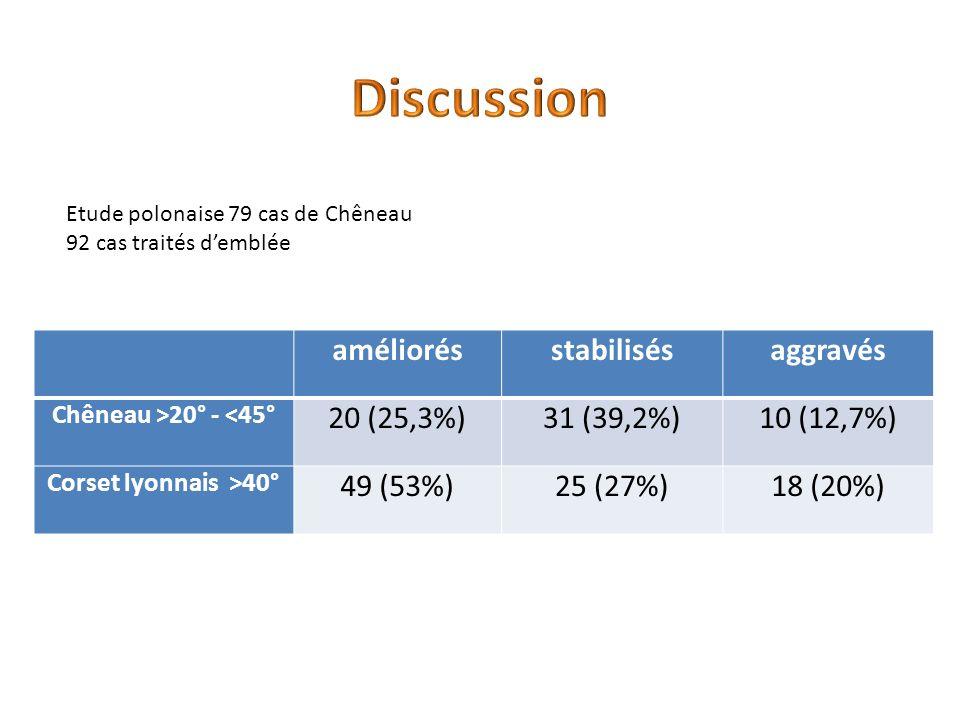 Discussion améliorés stabilisés aggravés 20 (25,3%) 31 (39,2%)