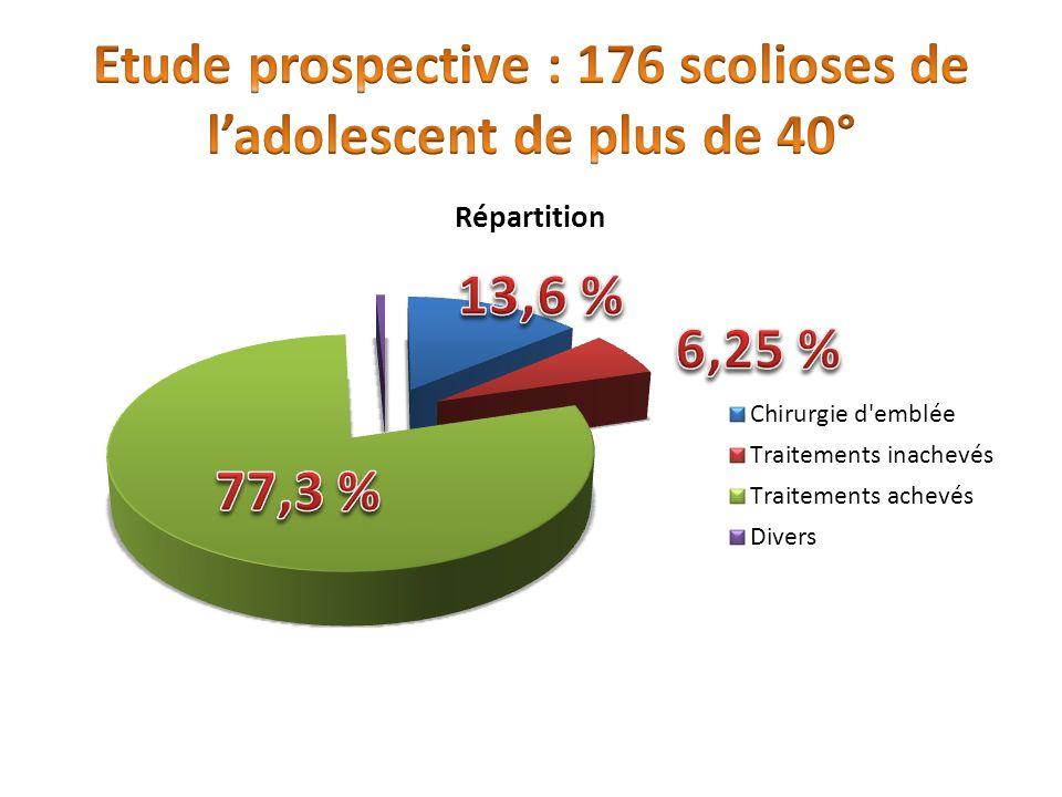 Etude prospective : 176 scolioses de l'adolescent de plus de 40°