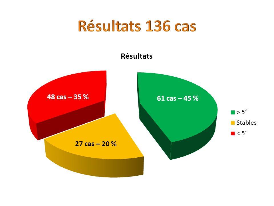 Résultats 136 cas 48 cas – 35 % 61 cas – 45 % 27 cas – 20 %