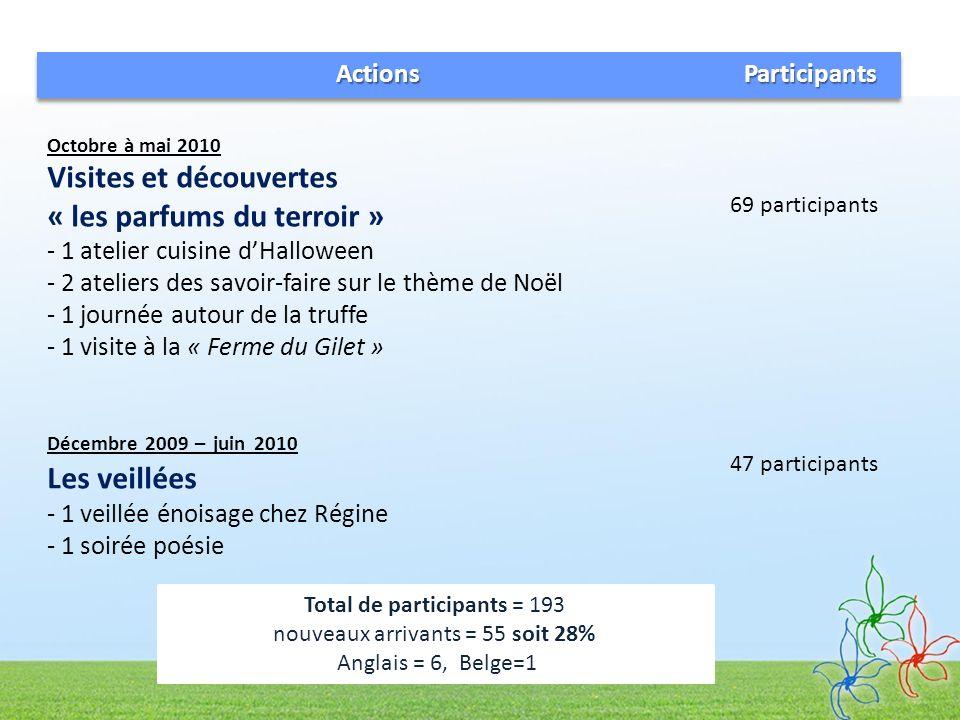 Total de participants = 193 nouveaux arrivants = 55 soit 28%