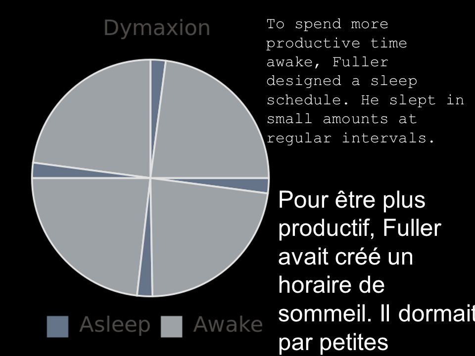 To spend more productive time awake, Fuller designed a sleep schedule